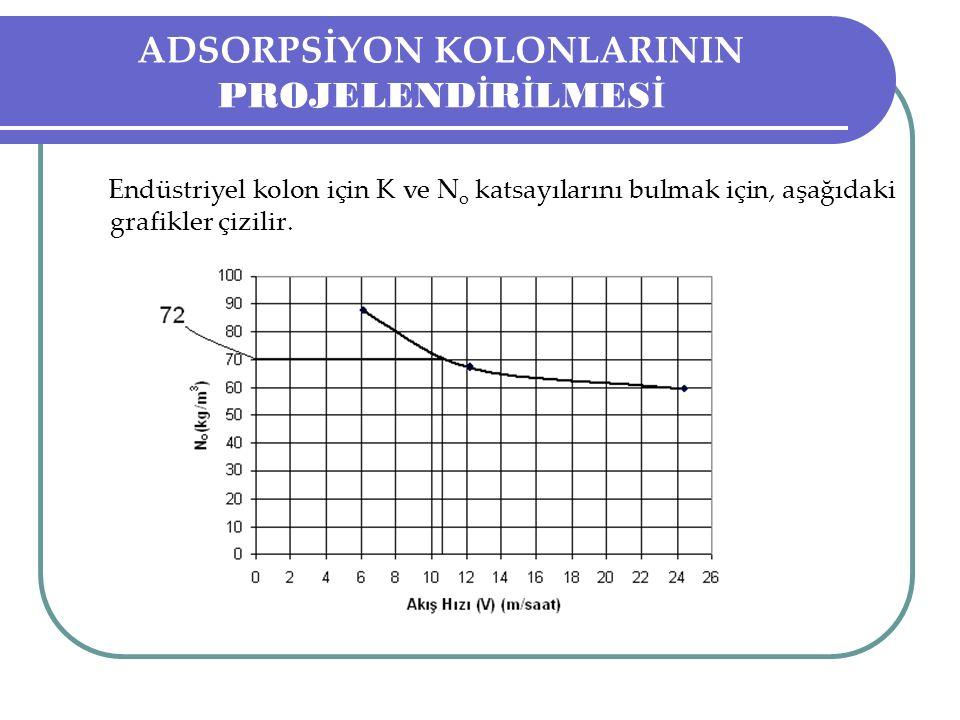 ADSORPSİYON KOLONLARININ PROJELEND İ R İ LMES İ Endüstriyel kolon için K ve N o katsayılarını bulmak için, aşağıdaki grafikler çizilir.