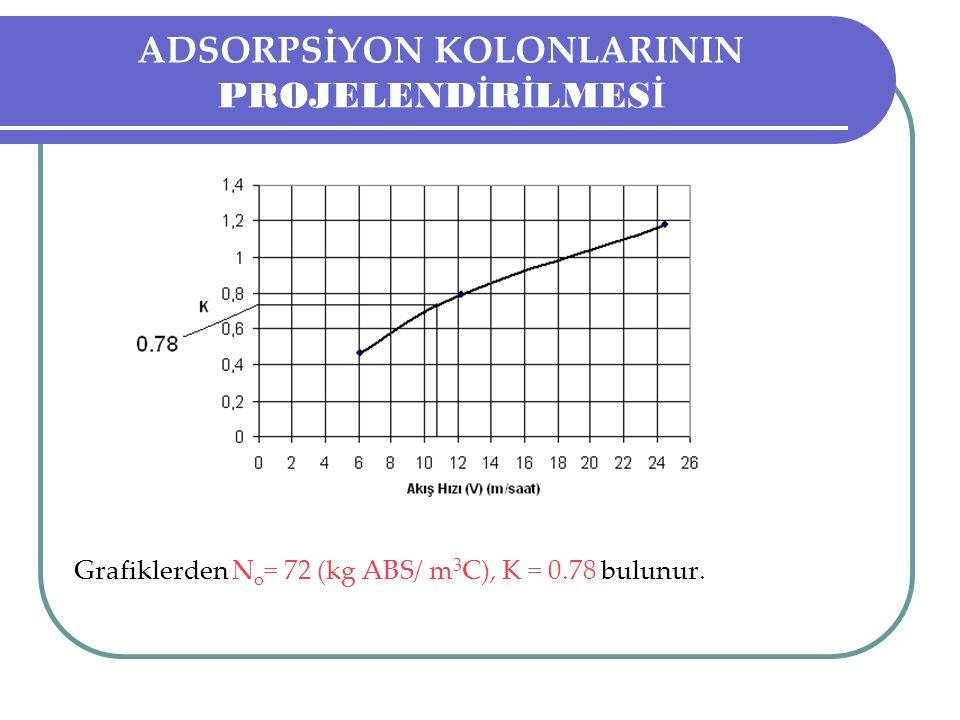 ADSORPSİYON KOLONLARININ PROJELEND İ R İ LMES İ Grafiklerden N o = 72 (kg ABS/ m 3 C), K = 0.78 bulunur.