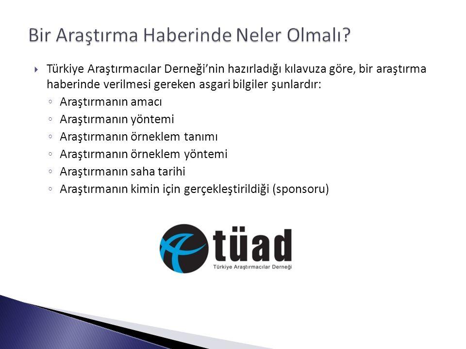  Türkiye Araştırmacılar Derneği'nin hazırladığı kılavuza göre, bir araştırma haberinde verilmesi gereken asgari bilgiler şunlardır: ◦ Araştırmanın amacı ◦ Araştırmanın yöntemi ◦ Araştırmanın örneklem tanımı ◦ Araştırmanın örneklem yöntemi ◦ Araştırmanın saha tarihi ◦ Araştırmanın kimin için gerçekleştirildiği (sponsoru)