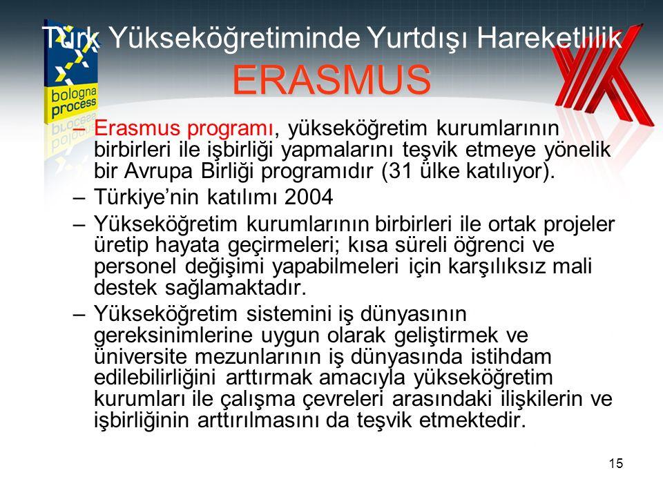 15 ERASMUS Türk Yükseköğretiminde Yurtdışı Hareketlilik ERASMUS –Erasmus programı, yükseköğretim kurumlarının birbirleri ile işbirliği yapmalarını teşvik etmeye yönelik bir Avrupa Birliği programıdır (31 ülke katılıyor).