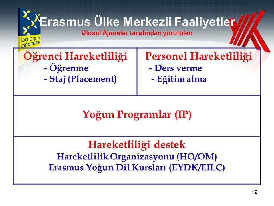 19 Erasmus Ülke Merkezli Faaliyetler Ulusal Ajanslar tarafından yürütülen Öğrenci Hareketliliği - Öğrenme - Staj (Placement) Personel Hareketliliği - Ders verme - Eğitim alma Yoğun Programlar (IP) Hareketliliği destek Hareketlilik Organizasyonu (HO/OM) Erasmus Yoğun Dil Kursları (EYDK/EILC)
