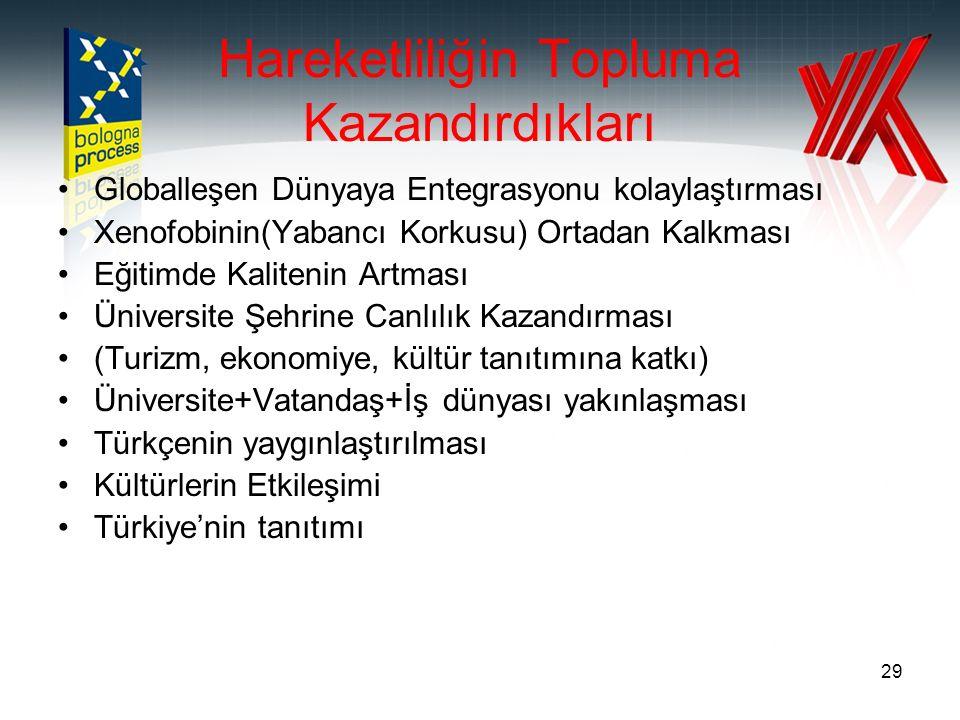 29 Hareketliliğin Topluma Kazandırdıkları Globalleşen Dünyaya Entegrasyonu kolaylaştırması Xenofobinin(Yabancı Korkusu) Ortadan Kalkması Eğitimde Kalitenin Artması Üniversite Şehrine Canlılık Kazandırması (Turizm, ekonomiye, kültür tanıtımına katkı) Üniversite+Vatandaş+İş dünyası yakınlaşması Türkçenin yaygınlaştırılması Kültürlerin Etkileşimi Türkiye'nin tanıtımı