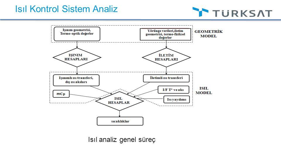 Isıl Kontrol Sistem Analiz Isıl analiz genel süreç