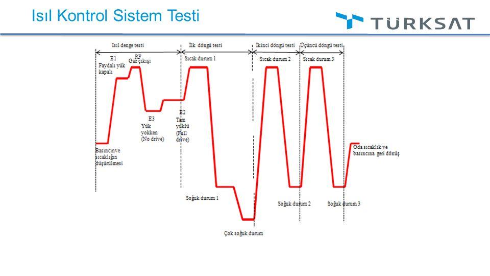 Isıl Kontrol Sistem Testi