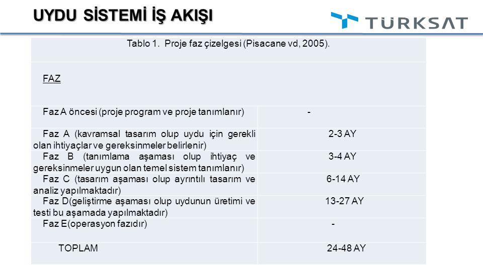 UYDU SİSTEMİ İŞ AKIŞI Tablo 1. Proje faz çizelgesi (Pisacane vd, 2005). FAZ Faz A öncesi (proje program ve proje tanımlanır)- Faz A (kavramsal tasarım
