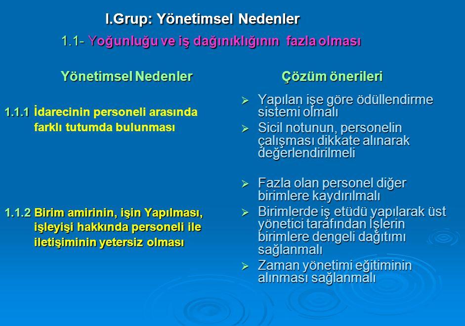 l.Grup: Yönetimsel Nedenler 1.1- Yoğunluğu ve iş dağınıklığının fazla olması Yönetimsel Nedenler Çözüm önerileri l.Grup: Yönetimsel Nedenler 1.1- Yoğunluğu ve iş dağınıklığının fazla olması Yönetimsel Nedenler Çözüm önerileri 1.1.1 1.1.1 İdarecinin personeli arasında farklı tutumda bulunması 1.1.2 Birim amirinin, işin Yapılması, işleyişi hakkında personeli ile işleyişi hakkında personeli ile iletişiminin yetersiz olması iletişiminin yetersiz olması  Yapılan işe göre ödüllendirme sistemi olmalı  Sicil notunun, personelin çalışması dikkate alınarak değerlendirilmeli  Fazla olan personel diğer birimlere kaydırılmalı  Birimlerde iş etüdü yapılarak üst yönetici tarafından İşlerin birimlere dengeli dağıtımı sağlanmalı  Zaman yönetimi eğitiminin alınması sağlanmalı