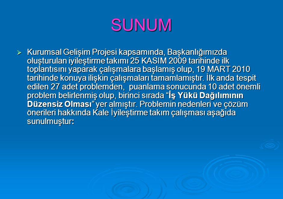SUNUM  Kurumsal Gelişim Projesi kapsamında, Başkanlığımızda oluşturulan iyileştirme takımı 25 KASIM 2009 tarihinde ilk toplantısını yaparak çalışmalara başlamış olup, 19 MART 2010 tarihinde konuya ilişkin çalışmaları tamamlamıştır.