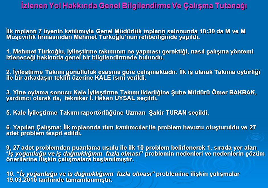 İzlenen Yol Hakkında Genel Bilgilendirme Ve Çalışma Tutanağı  İlk toplantı 7 üyenin katılımıyla Genel Müdürlük toplantı salonunda 10:30 da M ve M Müşavirlik firmasından Mehmet Türkoğlu'nun rehberliğinde yapıldı.