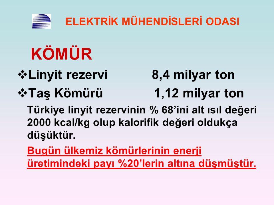 ELEKTRİK MÜHENDİSLERİ ODASI KÖMÜR  Linyit rezervi 8,4 milyar ton  Taş Kömürü1,12 milyar ton Türkiye linyit rezervinin % 68'ini alt ısıl değeri 2000 kcal/kg olup kalorifik değeri oldukça düşüktür.