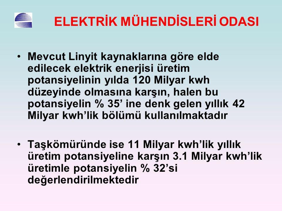 ELEKTRİK MÜHENDİSLERİ ODASI Mevcut Linyit kaynaklarına göre elde edilecek elektrik enerjisi üretim potansiyelinin yılda 120 Milyar kwh düzeyinde olmasına karşın, halen bu potansiyelin % 35' ine denk gelen yıllık 42 Milyar kwh'lik bölümü kullanılmaktadır Taşkömüründe ise 11 Milyar kwh'lik yıllık üretim potansiyeline karşın 3.1 Milyar kwh'lik üretimle potansiyelin % 32'si değerlendirilmektedir