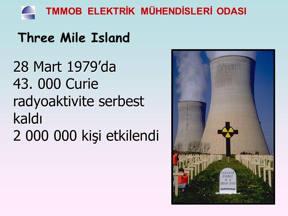 Three Mile Island 28 Mart 1979'da 43. 000 Curie radyoaktivite serbest kaldı 2 000 000 kişi etkilendi