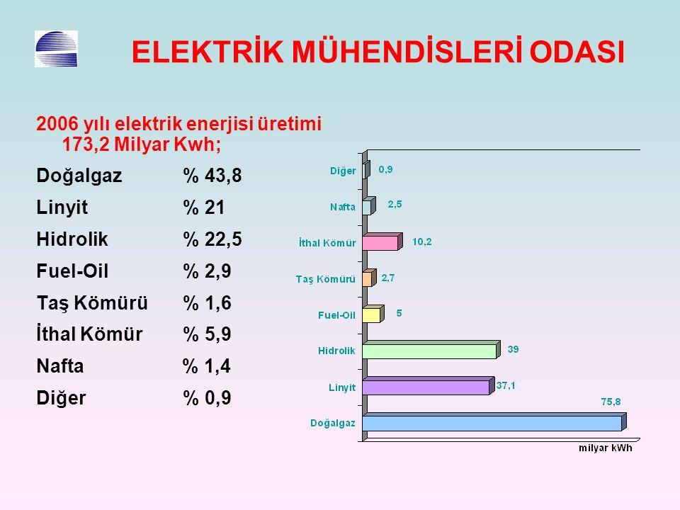 ELEKTRİK MÜHENDİSLERİ ODASI 2006 yılı elektrik enerjisi üretimi 173,2 Milyar Kwh; Doğalgaz % 43,8 Linyit % 21 Hidrolik % 22,5 Fuel-Oil % 2,9 Taş Kömürü % 1,6 İthal Kömür % 5,9 Nafta % 1,4 Diğer % 0,9