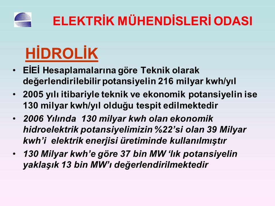 HİDROLİK EİEİ Hesaplamalarına göre Teknik olarak değerlendirilebilir potansiyelin 216 milyar kwh/yıl 2005 yılı itibariyle teknik ve ekonomik potansiyelin ise 130 milyar kwh/yıl olduğu tespit edilmektedir 2006 Yılında 130 milyar kwh olan ekonomik hidroelektrik potansiyelimizin %22'si olan 39 Milyar kwh'i elektrik enerjisi üretiminde kullanılmıştır 130 Milyar kwh'e göre 37 bin MW 'lık potansiyelin yaklaşık 13 bin MW'ı değerlendirilmektedir