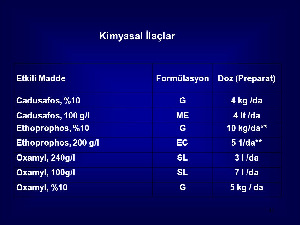 42 Etkili MaddeFormülasyonDoz (Preparat) Cadusafos, %10G4 kg /da Cadusafos, 100 g/lME4 lt /da Ethoprophos, %10G10 kg/da** Ethoprophos, 200 g/lEC5 1/da