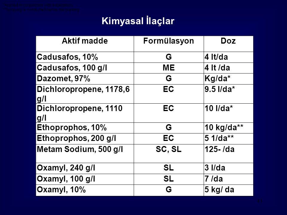 43 Aktif maddeFormülasyonDoz Cadusafos, 10%G4 lt/da Cadusafos, 100 g/lME4 lt /da Dazomet, 97%GKg/da* Dichloropropene, 1178,6 g/l EC9.5 l/da* Dichloropropene, 1110 g/l EC10 l/da* Ethoprophos, 10%G10 kg/da** Ethoprophos, 200 g/lEC5 1/da** Metam Sodium, 500 g/lSC, SL125- /da Oxamyl, 240 g/lSL3 l/da Oxamyl, 100 g/lSL7 /da Oxamyl, 10%G5 kg/ da *Applied in conjunction with solarization **Spraying is conducted before the planting Kimyasal İlaçlar