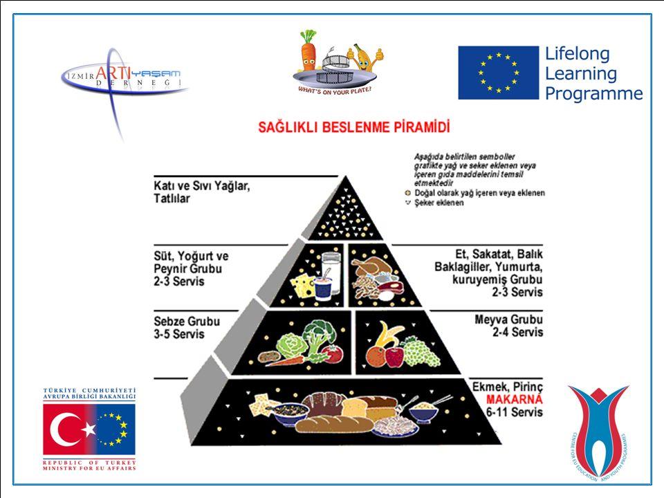 BESLENME PİRAMİDİ Beslenme piramidi 5 ana besin grubunu içerir.