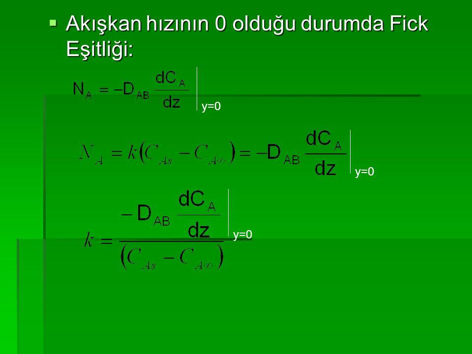  Akışkan hızının 0 olduğu durumda Fick Eşitliği: y=0