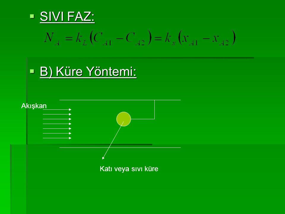  SIVI FAZ:  B) Küre Yöntemi: Akışkan Katı veya sıvı küre