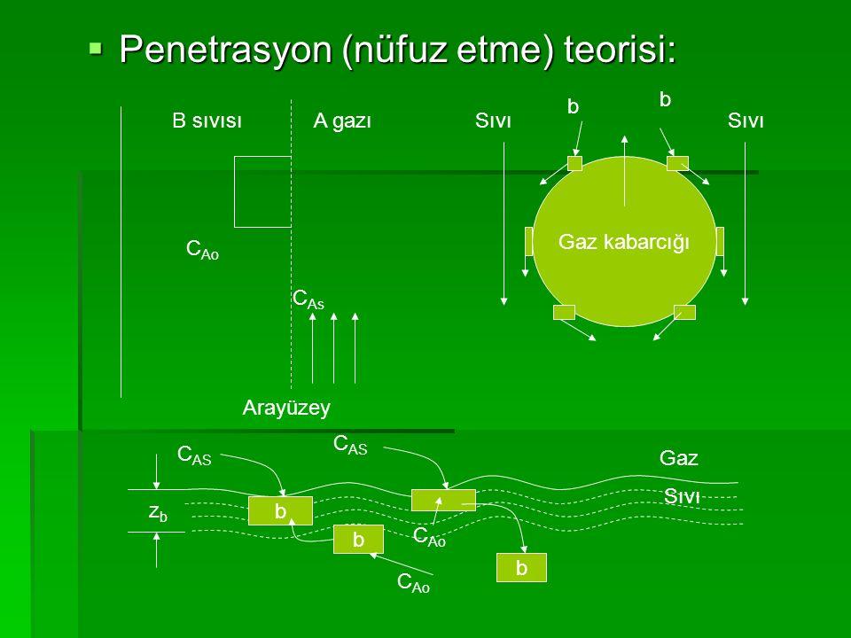  Penetrasyon (nüfuz etme) teorisi: Arayüzey B sıvısıA gazı C Ao C As Gaz kabarcığı Sıvı b b zbzb b Gaz Sıvı b b C Ao C AS C Ao