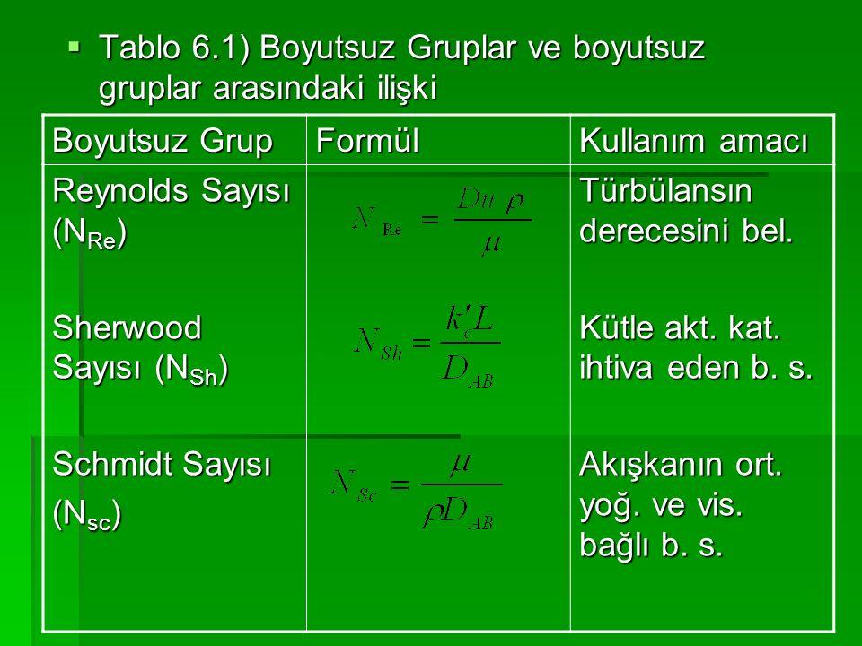  Tablo 6.1) Boyutsuz Gruplar ve boyutsuz gruplar arasındaki ilişki Boyutsuz Grup Formül Kullanım amacı Reynolds Sayısı (N Re ) Sherwood Sayısı (N Sh
