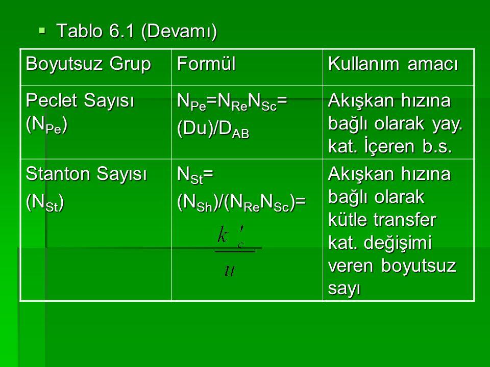  Tablo 6.1 (Devamı) Boyutsuz Grup Formül Kullanım amacı Peclet Sayısı (N Pe ) N Pe =N Re N Sc = (Du)/D AB Akışkan hızına bağlı olarak yay. kat. İçere