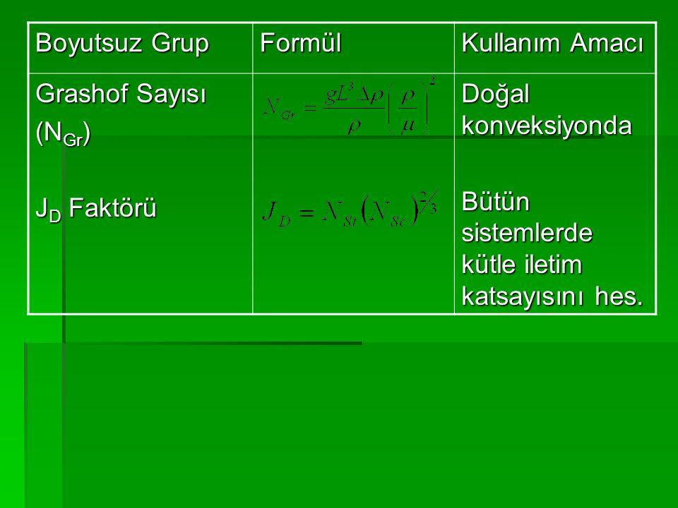 Boyutsuz Grup Formül Kullanım Amacı Grashof Sayısı (N Gr ) J D Faktörü Doğal konveksiyonda Bütün sistemlerde kütle iletim katsayısını hes.