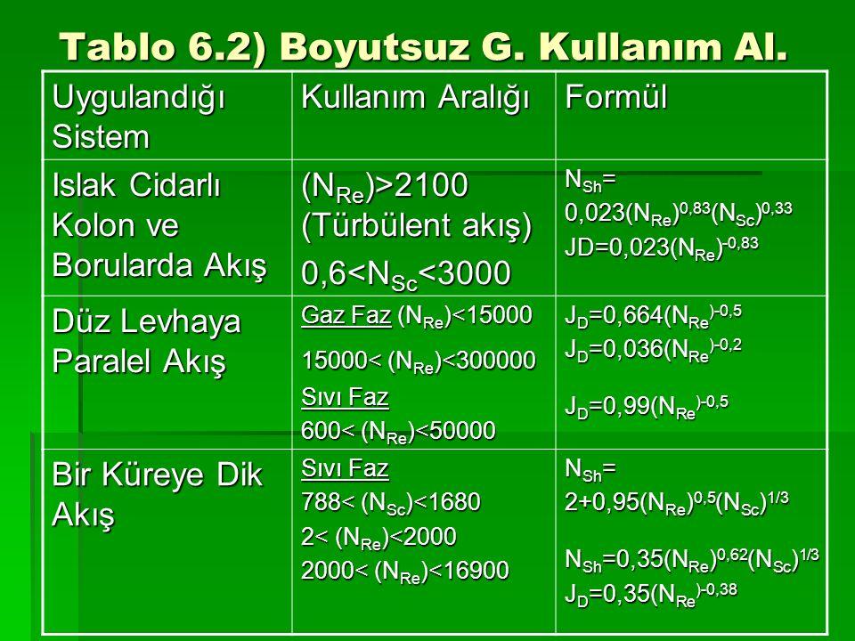 Tablo 6.2) Boyutsuz G. Kullanım Al. Uygulandığı Sistem Kullanım Aralığı Formül Islak Cidarlı Kolon ve Borularda Akış (N Re )>2100 (Türbülent akış) 0,6