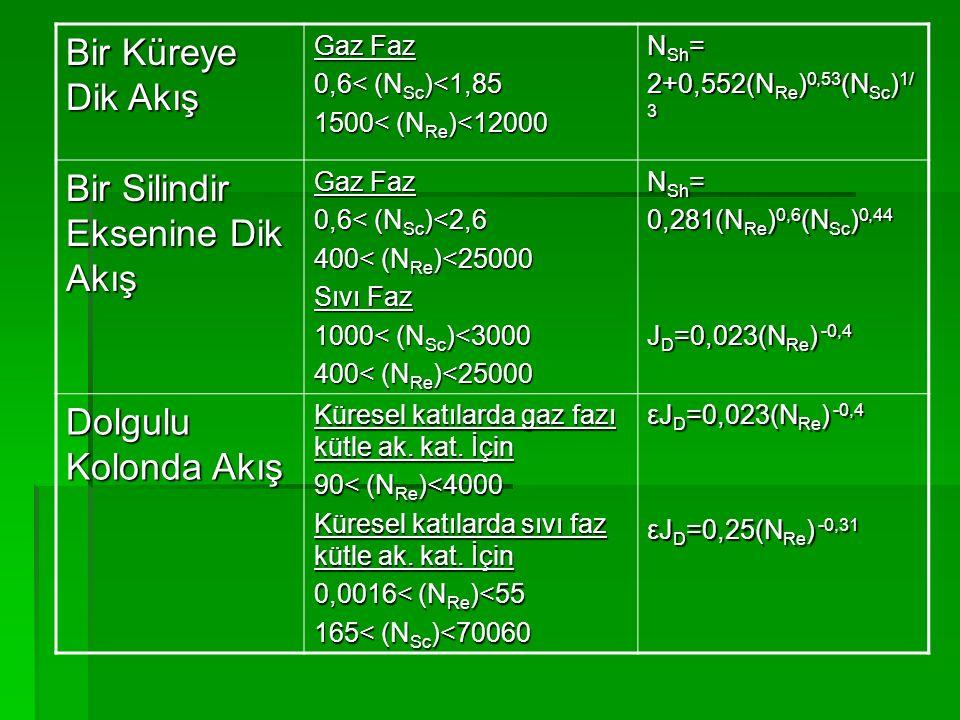 Bir Küreye Dik Akış Gaz Faz 0,6< (N Sc )<1,85 1500< (N Re )<12000 N Sh = 2+0,552(N Re ) 0,53 (N Sc ) 1/ 3 Bir Silindir Eksenine Dik Akış Gaz Faz 0,6<