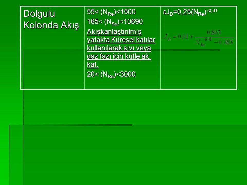 Dolgulu Kolonda Akış 55< (N Re )<1500 165< (N Sc )<10690 Akışkanlaştırılmış yatakta Küresel katılar kullanılarak sıvı veya gaz fazı için kütle ak. kat