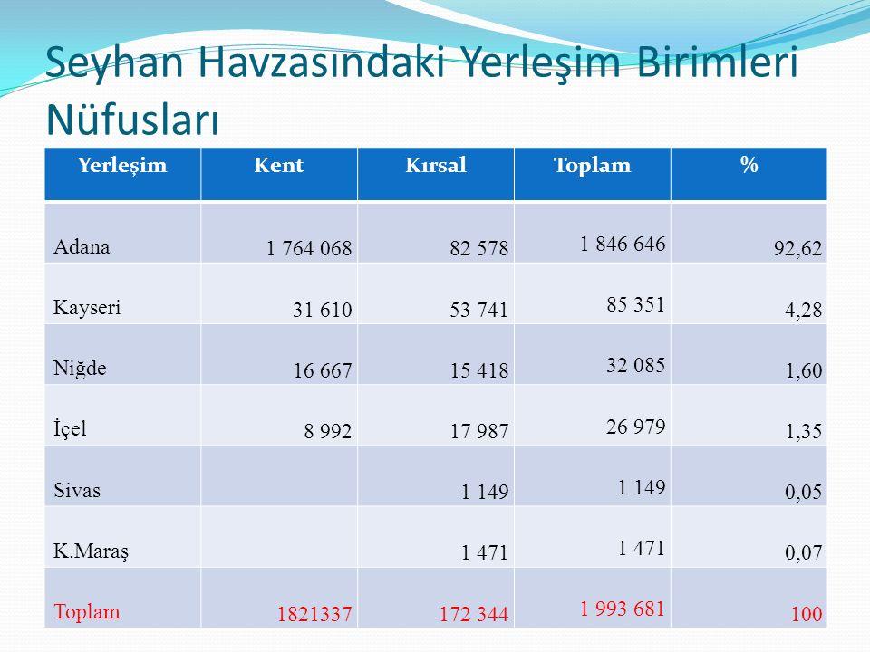 Seyhan Havzasındaki Yerleşim Birimleri Nüfusları YerleşimKentKırsalToplam% Adana 1 764 06882 578 1 846 646 92,62 Kayseri 31 61053 741 85 351 4,28 Niğd