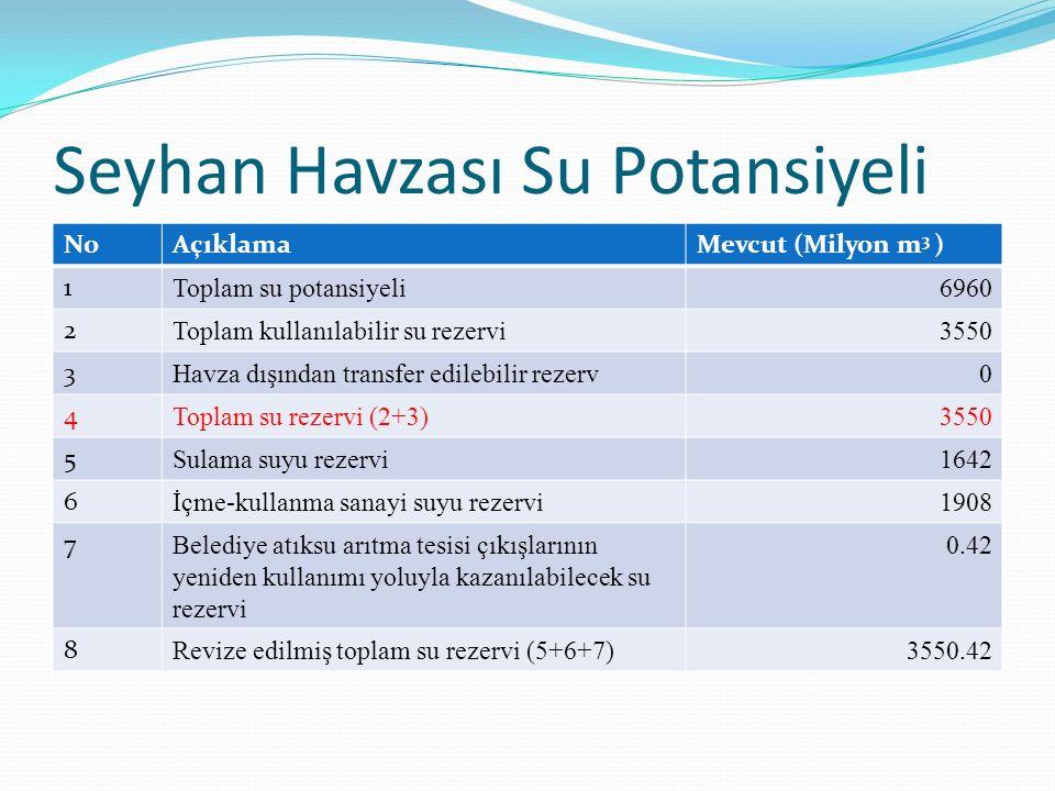 Seyhan Havzası Su Potansiyeli NoAçıklamaMevcut (Milyon m 3 ) 1 Toplam su potansiyeli6960 2 Toplam kullanılabilir su rezervi3550 3 Havza dışından trans