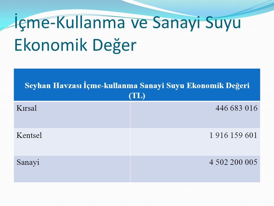 İçme-Kullanma ve Sanayi Suyu Ekonomik Değer Seyhan Havzası İçme-kullanma Sanayi Suyu Ekonomik Değeri (TL) Kırsal446 683 016 Kentsel1 916 159 601 Sanay