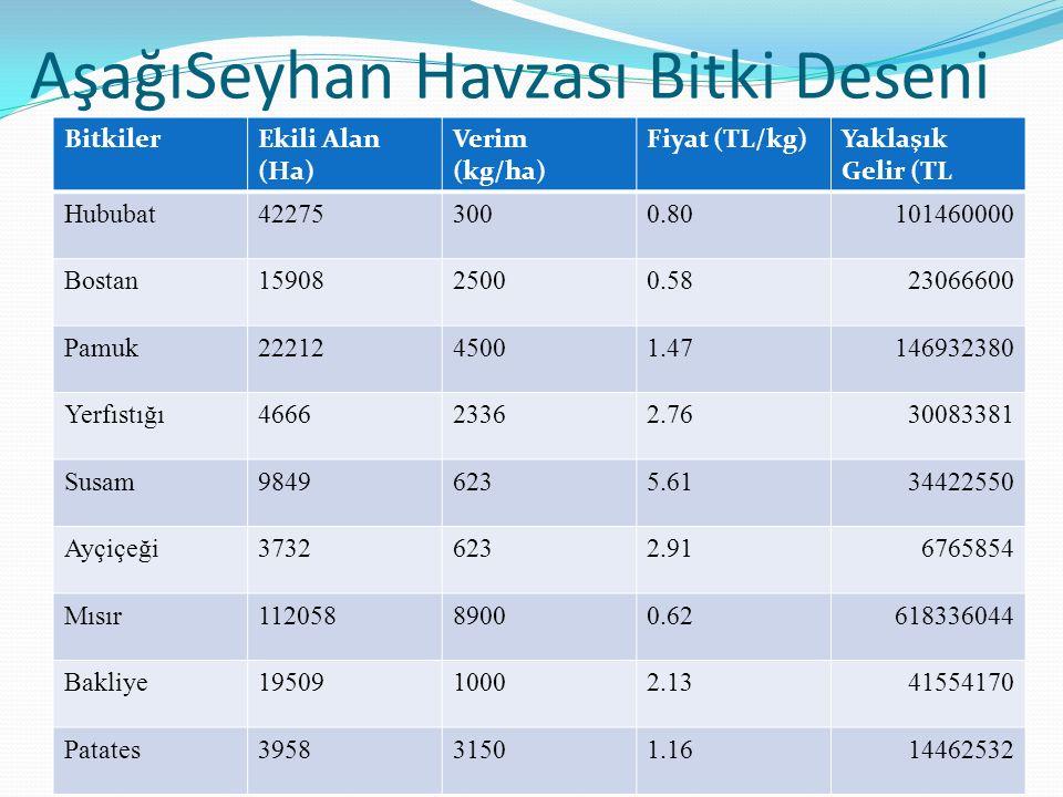 AşağıSeyhan Havzası Bitki Deseni BitkilerEkili Alan (Ha) Verim (kg/ha) Fiyat (TL/kg)Yaklaşık Gelir (TL Hububat422753000.80101460000 Bostan1590825000.5