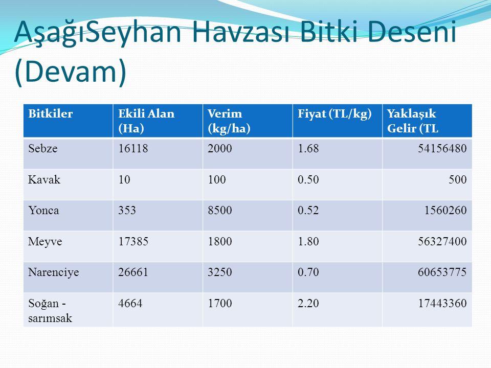 AşağıSeyhan Havzası Bitki Deseni (Devam) BitkilerEkili Alan (Ha) Verim (kg/ha) Fiyat (TL/kg)Yaklaşık Gelir (TL Sebze1611820001.6854156480 Kavak101000.