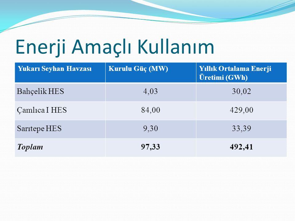 Enerji Amaçlı Kullanım Yukarı Seyhan HavzasıKurulu Güç (MW)Yıllık Ortalama Enerji Üretimi (GWh) Bahçelik HES4,0330,02 Çamlıca I HES84,00429,00 Sarıtep
