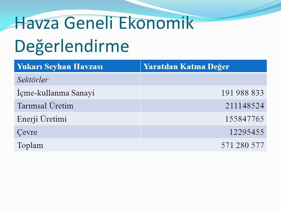 Yukarı Seyhan HavzasıYaratılan Katma Değer Sektörler İçme-kullanma Sanayi191 988 833 Tarımsal Üretim211148524 Enerji Üretimi155847765 Çevre12295455 To