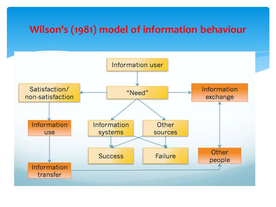 Wilson's (1981) model of information behaviour