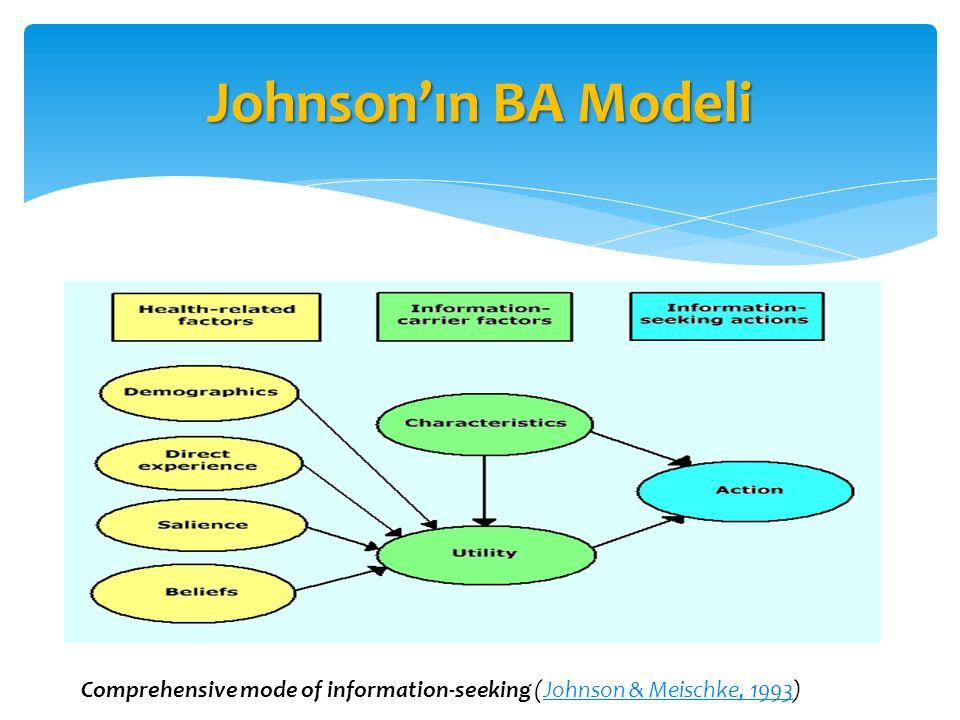 Johnson'ın BA Modeli Comprehensive mode of information-seeking (Johnson & Meischke, 1993)Johnson & Meischke, 1993