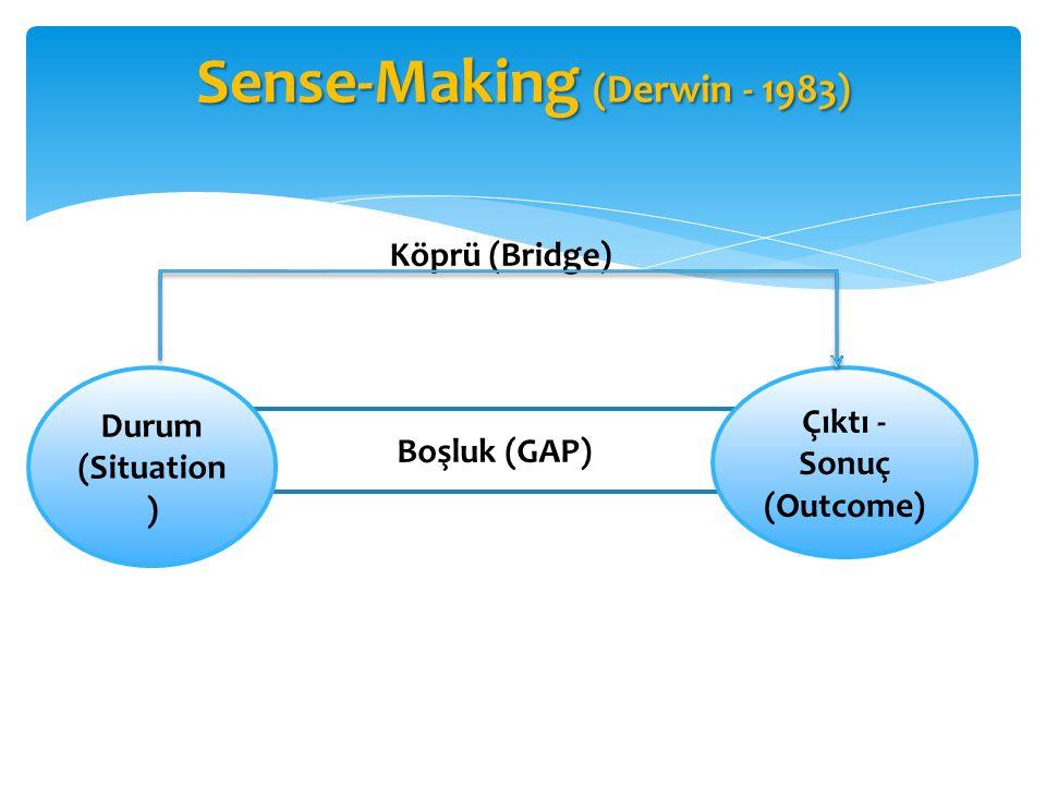 Boşluk (GAP) Sense-Making (Derwin - 1983) Durum (Situation ) Çıktı - Sonuç (Outcome) Köprü (Bridge)