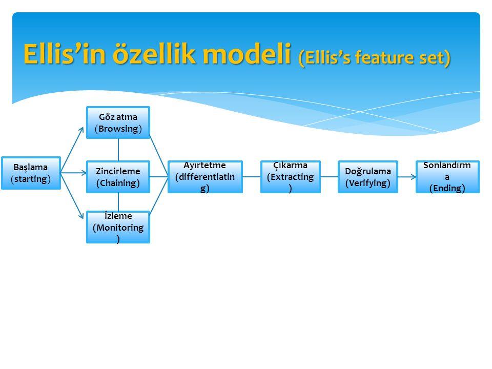 Ellis'in özellik modeli (Ellis's feature set) Başlama (starting) Göz atma (Browsing) Zincirleme (Chaining) İzleme (Monitoring ) Ayırtetme (differentia