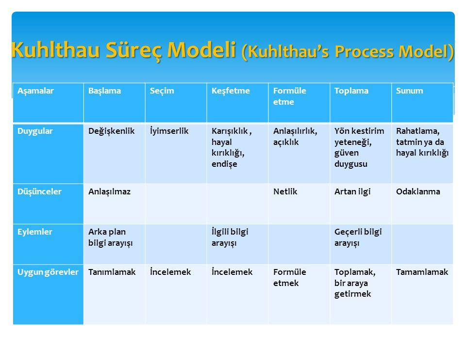Kuhlthau Süreç Modeli (Kuhlthau's Process Model) AşamalarBaşlamaSeçimKeşfetmeFormüle etme ToplamaSunum DuygularDeğişkenlikİyimserlikKarışıklık, hayal