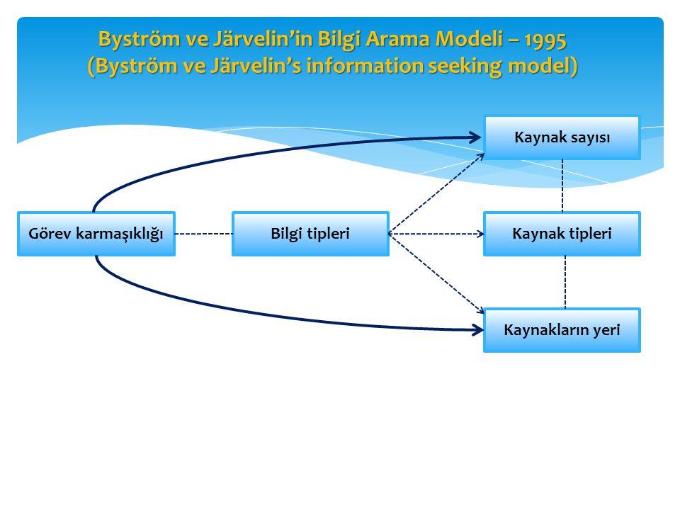 Byström ve Järvelin'in Bilgi Arama Modeli – 1995 (Byström ve Järvelin's information seeking model) Görev karmaşıklığı Bilgi tipleri Kaynak sayısı Kayn