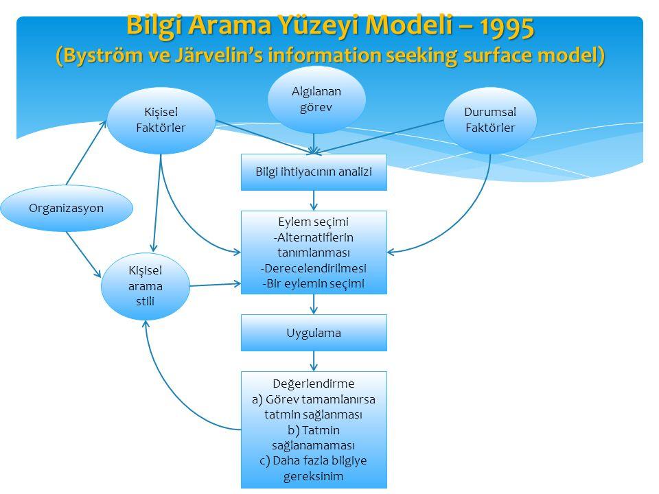 Bilgi Arama Yüzeyi Modeli – 1995 (Byström ve Järvelin's information seeking surface model) Bilgi ihtiyacının analizi Eylem seçimi -Alternatiflerin tan