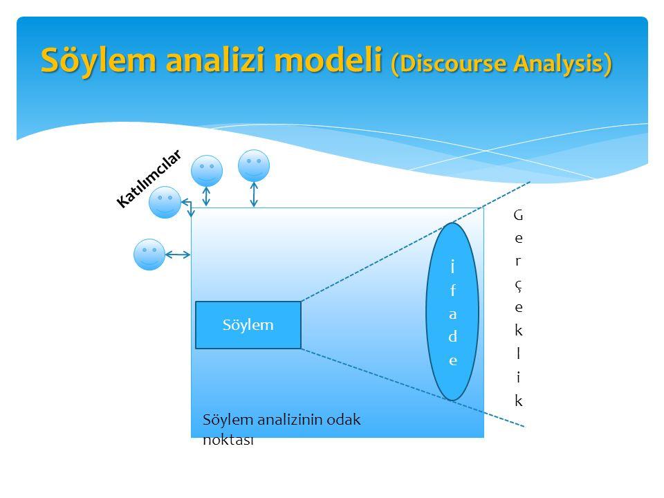 Söylem analizi modeli (Discourse Analysis) Söylem Söylem analizinin odak noktası Katılımcılar