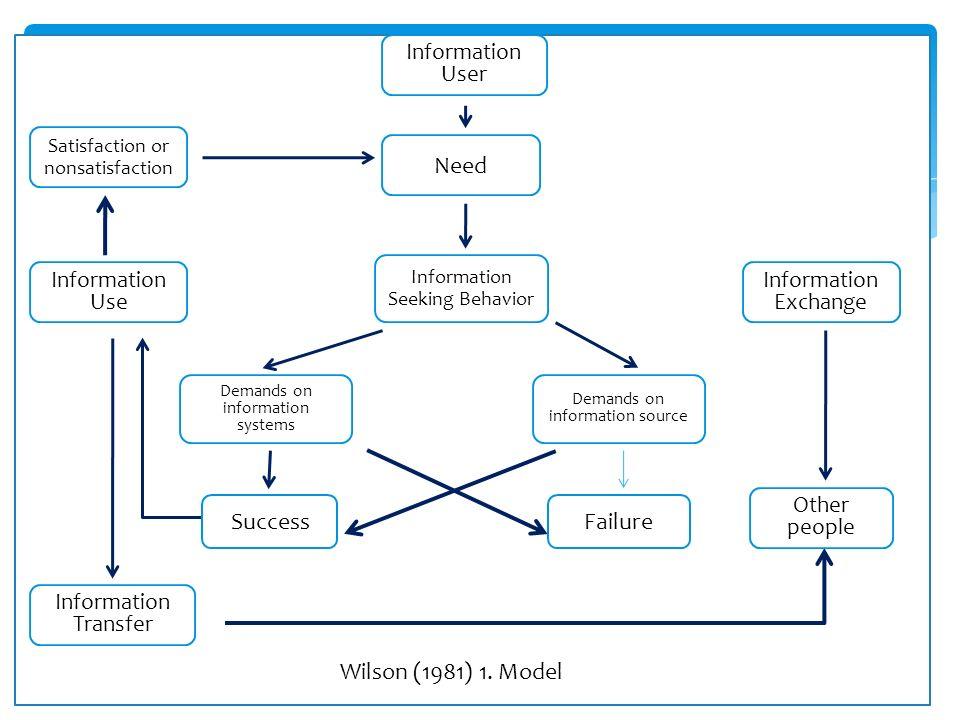  Wilson'ın 1981 yılında gerçekleştirdiği ikinci model  Bilgi ihtiyacının pek çok –iç ve dış-faktörden etkilendiğini  bilgiye erişimde engelleri ortaya koyması açısından önemlidir.