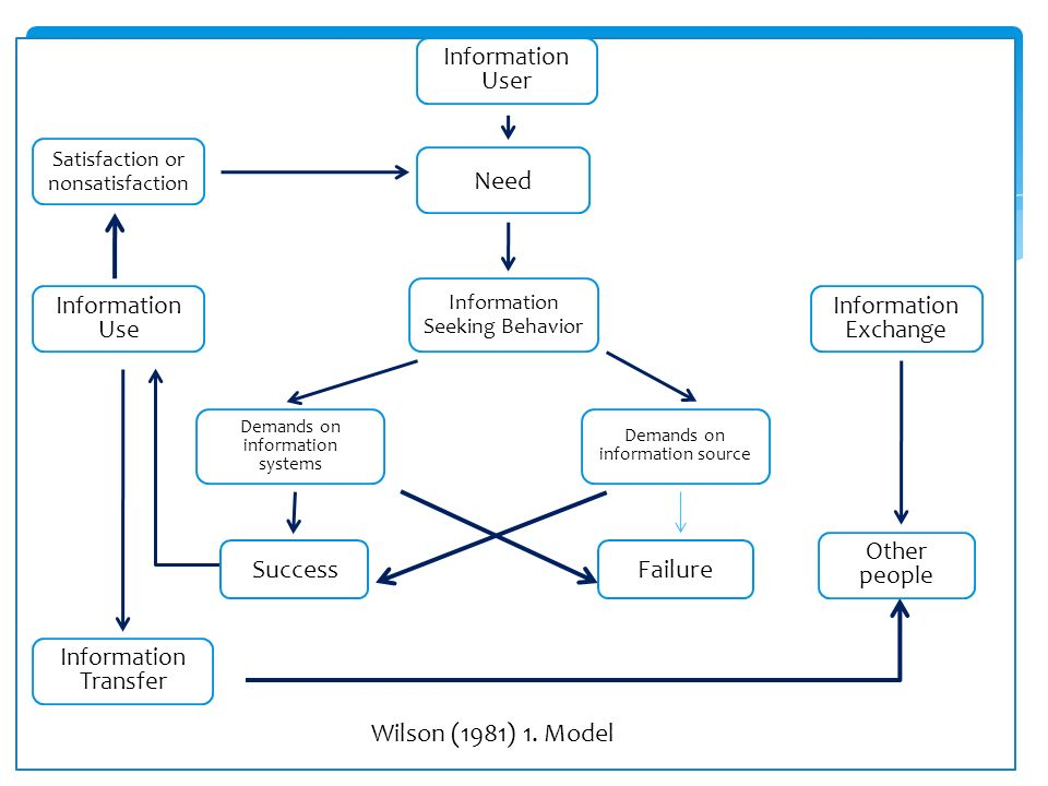 Information Seeking Behavior Need Information User Satisfaction or nonsatisfaction Information Use Information Transfer Demands on information systems