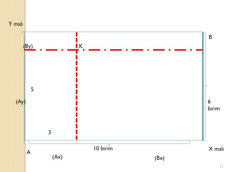 17 A X malı B Y malı K 10 birim 6 birim 3 5 (Ay) (By) (Ax) (Bx)