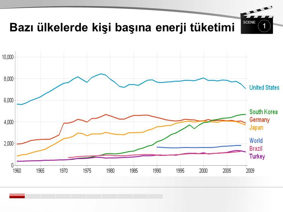 Bazı ülkelerde kişi başına enerji tüketimi 1 SCENE