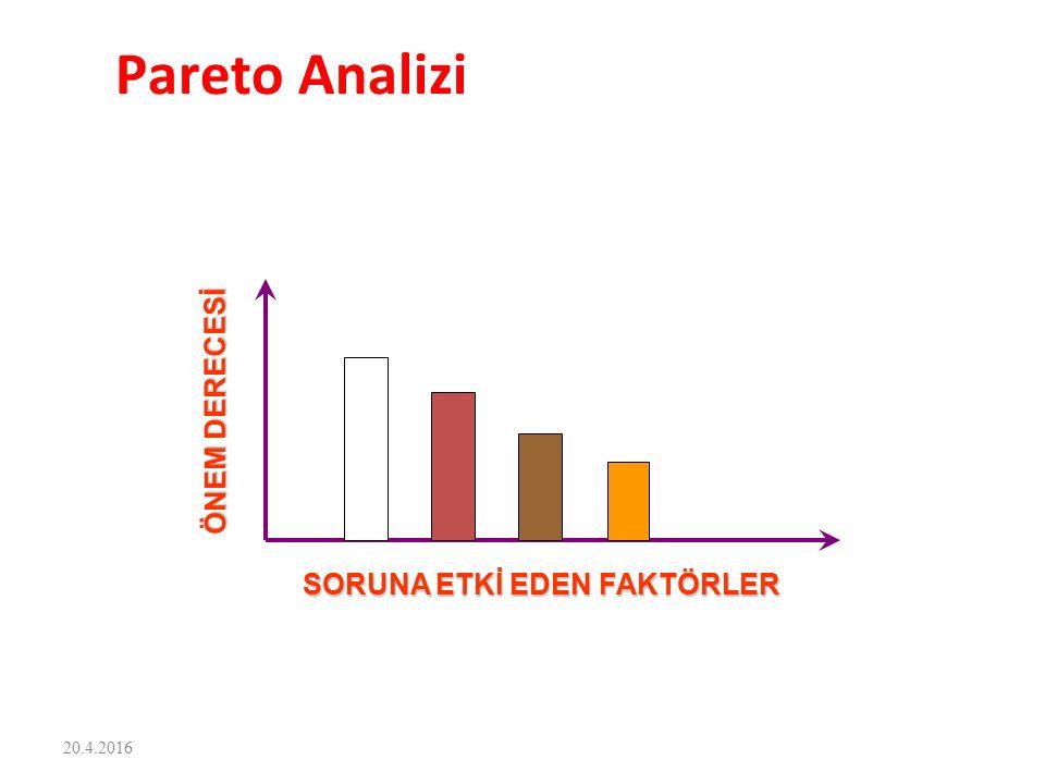 SORUNA ETKİ EDEN FAKTÖRLER ÖNEM DERECESİ Pareto Analizi 20.4.2016