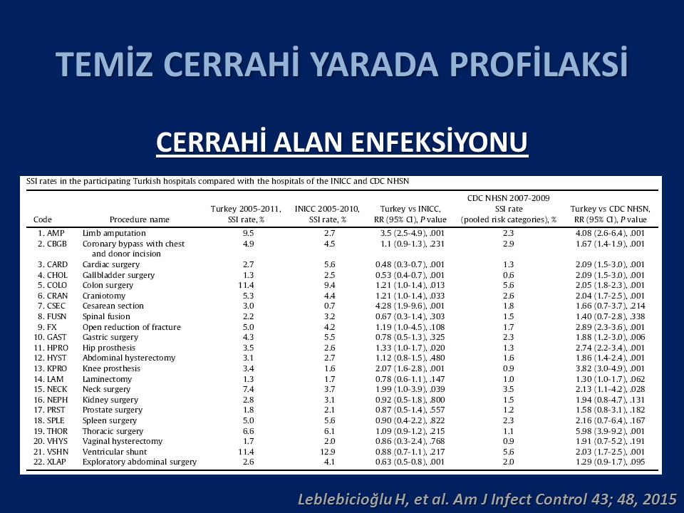 TEMİZ CERRAHİ YARADA PROFİLAKSİ CERRAHİ ALAN ENFEKSİYONU Leblebicioğlu H, et al. Am J Infect Control 43; 48, 2015
